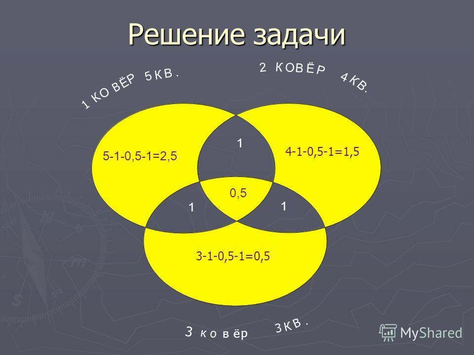 Решение задачи 1 0,5 1 1 4-1-0,5-1=1,5 5-1-0,5-1=2,5 3-1-0,5-1=0,5 1 К О В ЁР 5 К В. 2 К О В Ё Р 4 К В. 3 к о вё р 3 К В.