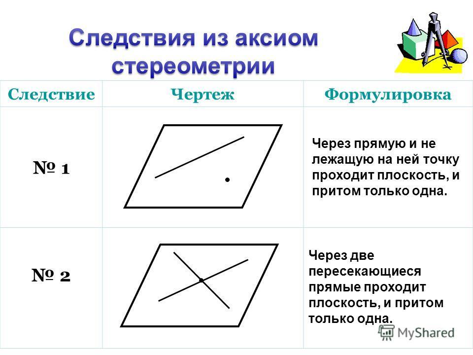 СледствиеЧертежФормулировка 1 2 Через прямую и не лежащую на ней точку проходит плоскость, и притом только одна. Через две пересекающиеся прямые проходит плоскость, и притом только одна.
