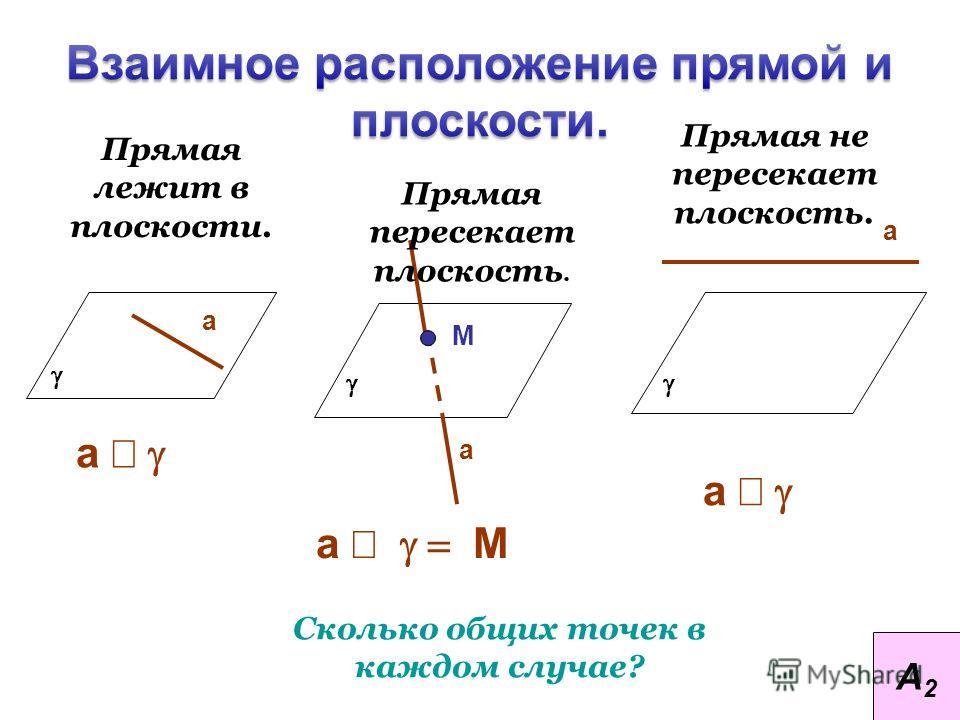 Прямая лежит в плоскости. Прямая не пересекает плоскость. Сколько общих точек в каждом случае? а а М а а а М а А2А2 Прямая пересекает плоскость.