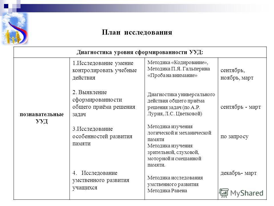 План исследования Диагностика уровня сформированности УУД: познавательные УУД 1.Исследование умение контролировать учебные действия 2. Выявление сформированности общего приёма решения задач 3.Исследование особенностей развития памяти 4. Исследование