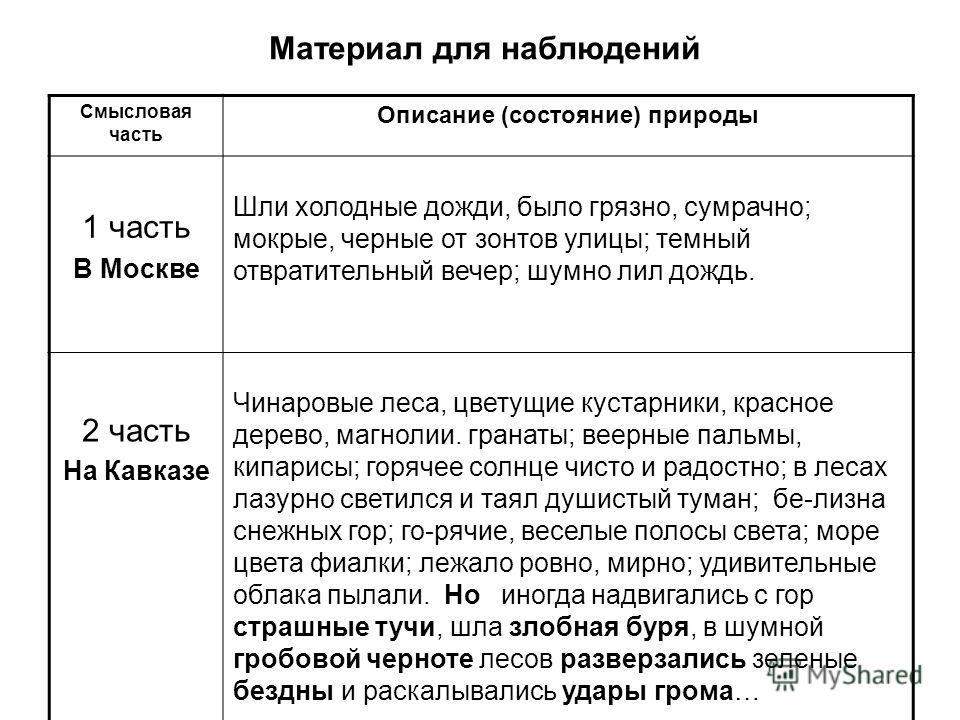 Материал для наблюдений Смысловая часть Описание (состояние) природы 1 часть В Москве Шли холодные дожди, было грязно, сумрачно; мокрые, черные от зонтов улицы; темный отвратительный вечер; шумно лил дождь. 2 часть На Кавказе Чинаровые леса, цветущие