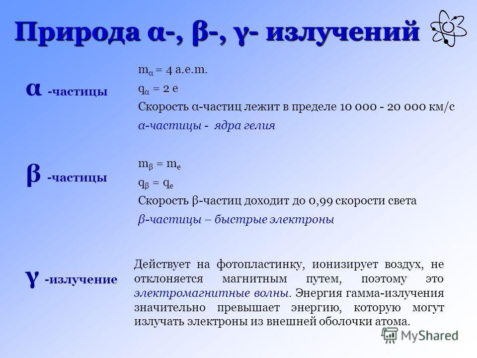 Природа α-, β-, γ- излучений m α = 4 а.е.m. q α = 2 е Скорость α-частиц лежит в пределе 10 000 - 20 000 км/с α-частицы - ядра гелия m β = m e q β = q e Скорость β-частиц доходит до 0,99 скорости света β-частицы – быстрые электроны α -частицы β -части