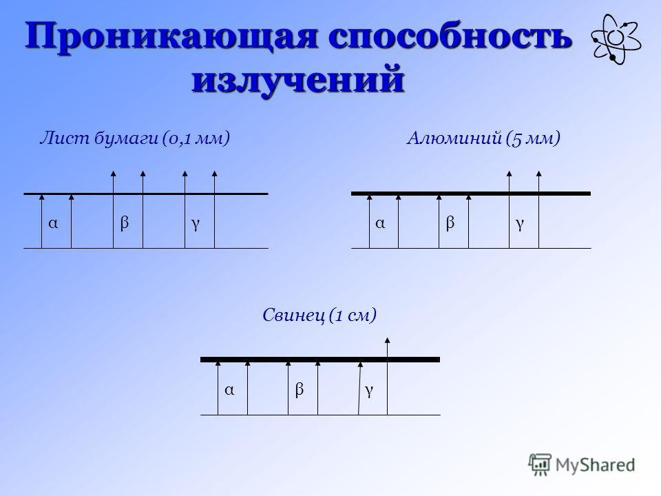 Проникающая способность излучений αβγ Лист бумаги (о,1 мм) αβγ Алюминий (5 мм) αβγ Свинец (1 см)