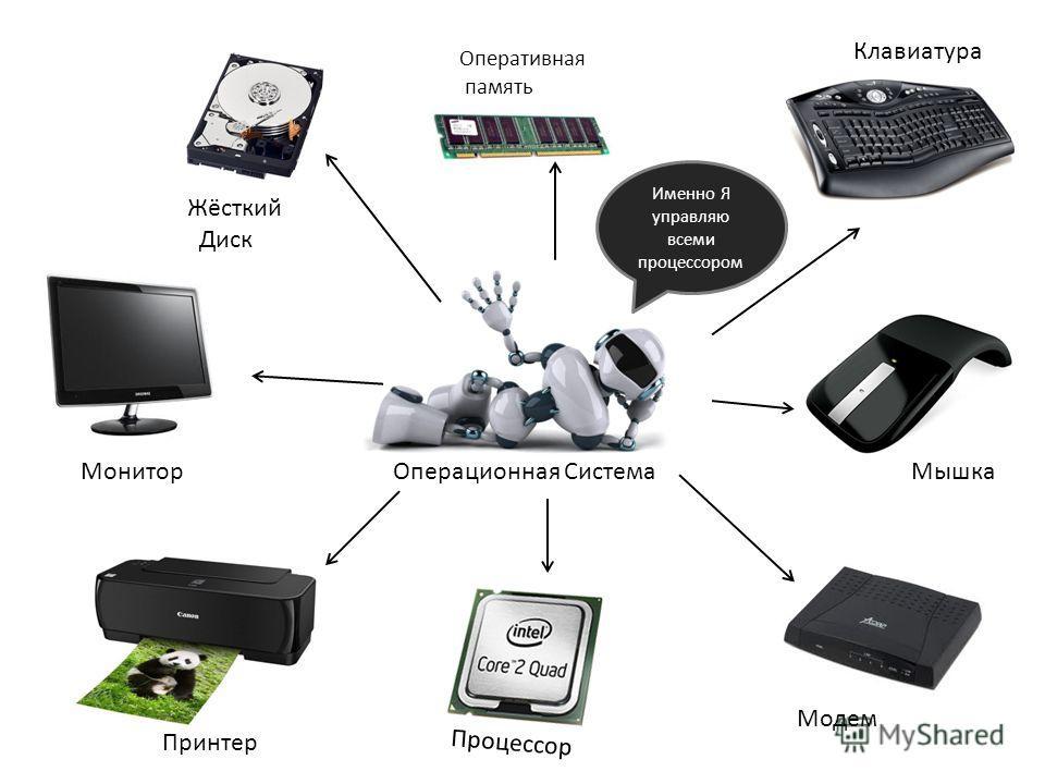 Операционная Система Именно Я управляю всеми процессором Монитор Жёсткий Диск Оперативная память Клавиатура Принтер Процессор Модем Мышка