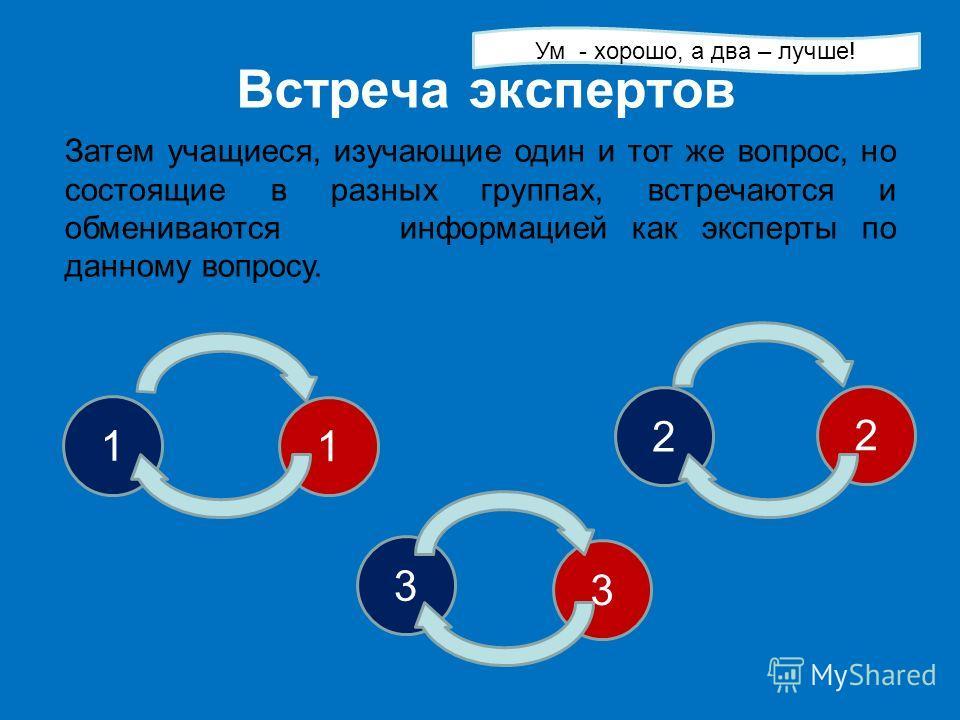 Встреча экспертов 1 1 2 2 3 3 Ум - хорошо, а два – лучше! Затем учащиеся, изучающие один и тот же вопрос, но состоящие в разных группах, встречаются и обмениваются информацией как эксперты по данному вопросу.