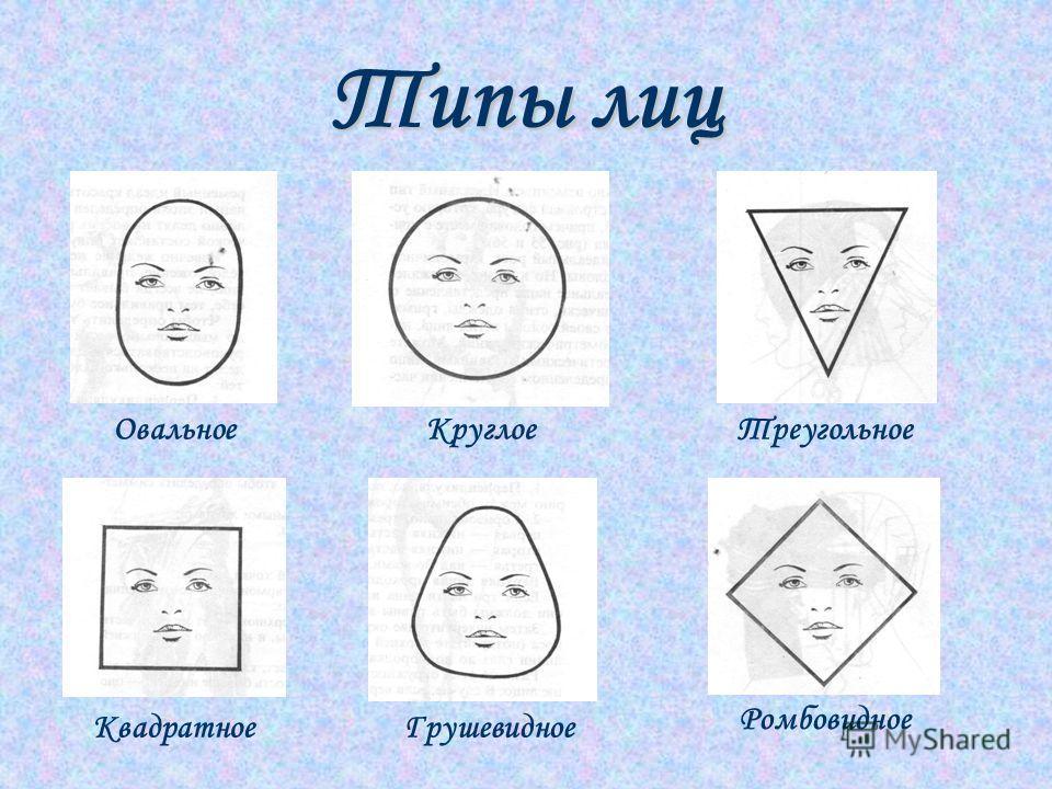 Типы лиц КруглоеОвальноеТреугольное КвадратноеГрушевидное Ромбовидное