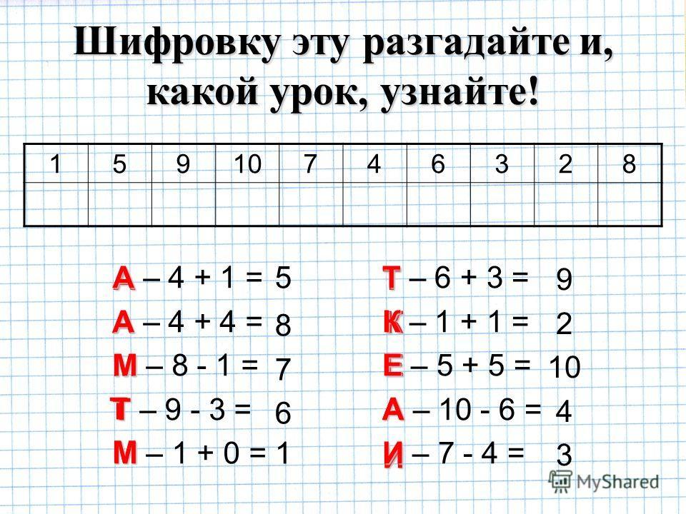 1591074 6328 5 8 7 6 1 9 2 10 4 3 М АТ Е А М К И Т А А А – 4 + 1 = А А – 4 + 4 = М М – 8 - 1 = Т Т – 9 - 3 = М М – 1 + 0 = Т Т – 6 + 3 = К К – 1 + 1 = Е Е – 5 + 5 = А А – 10 - 6 = И И – 7 - 4 = Шифровку эту разгадайте и, какой урок, узнайте!