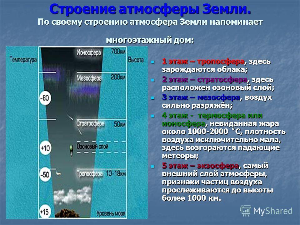 Строение атмосферы Земли. По своему строению атмосфера Земли напоминает многоэтажный дом: 1 этаж – тропосфера, здесь зарождаются облака; 1 этаж – тропосфера, здесь зарождаются облака; 2 этаж – стратосфера, здесь расположен озоновый слой; 2 этаж – стр
