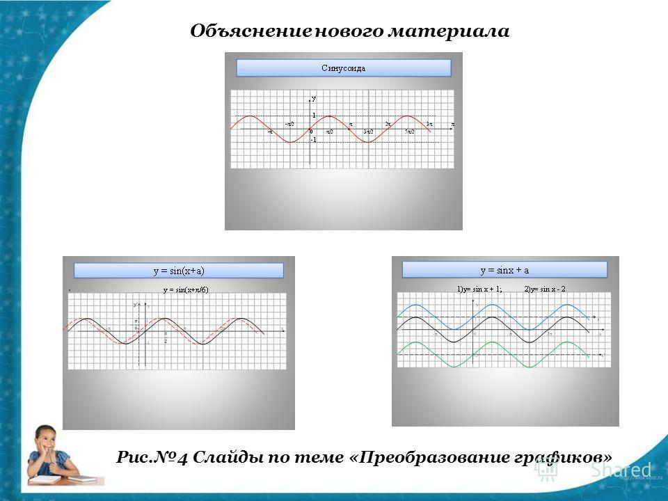 Объяснение нового материала Рис.4 Слайды по теме «Преобразование графиков»