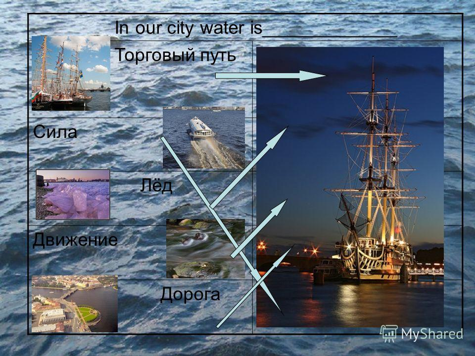 In our city water is_____________ Торговый путьTrade way СилаIce ЛёдMovement ДвижениеRoad Дорогаstrength
