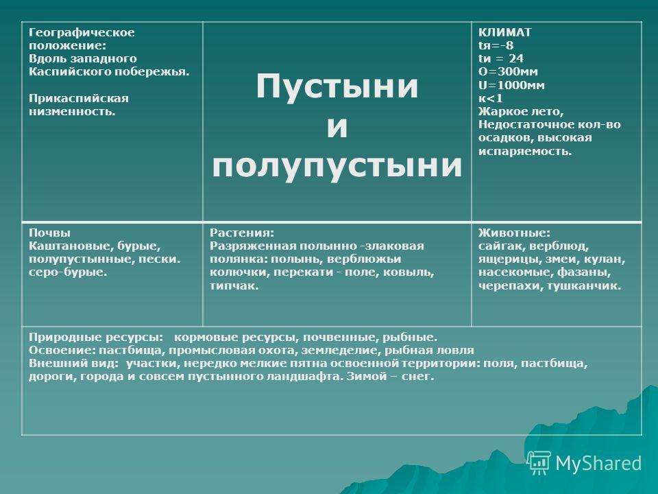 Географическое положение: Вдоль западного Каспийского побережья. Прикаспийская низменность. Пустыни и полупустыни КЛИМАТ tя=-8 tи = 24 О=300мм U=1000мм к