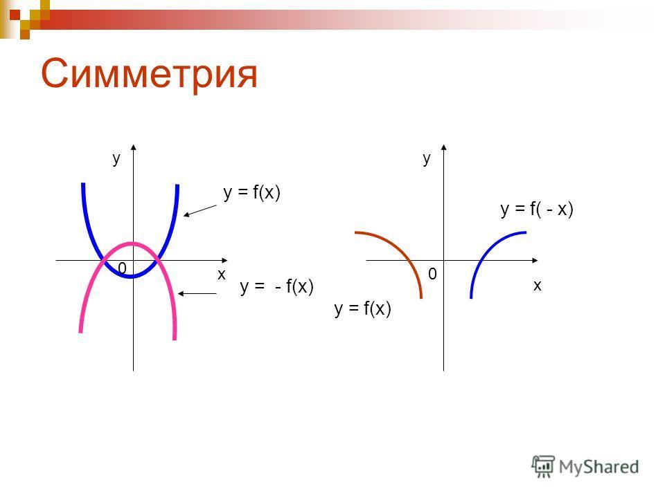 Параллельный перенос y = f(x) y = f(x) + a x y 0 x y 0 y = f(x) y = f(x-a) a > 0 a a