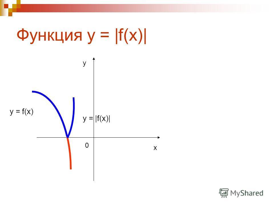 Симметрия y = f(x) y = - f(x) x y 0 y = f( - x) y = f(x) x y 0