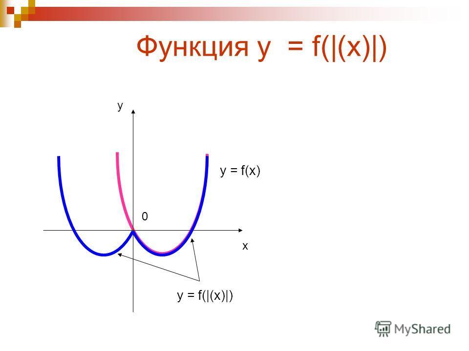 Функция у = |f(x)| x y 0 y = f(x) у = |f(x)|