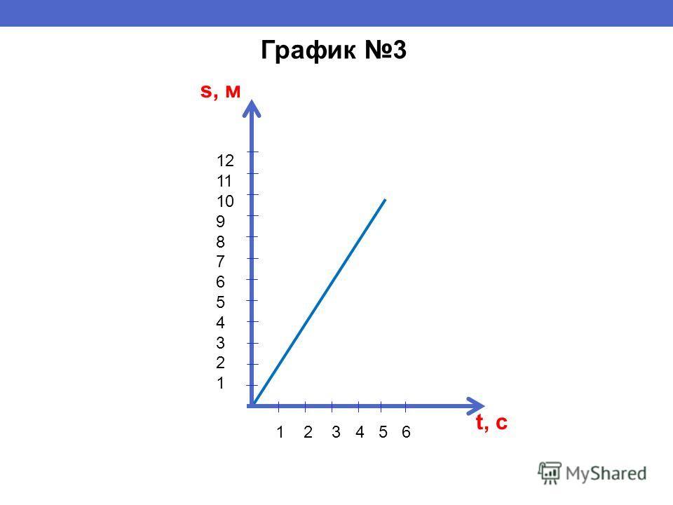 s, м t, с 1 2 3 4 5 6 12 11 10 9 8 7 6 5 4 3 2 1 График 3