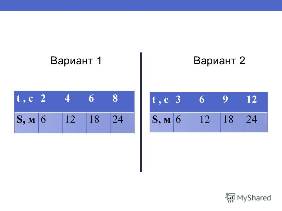 Вариант 1 Вариант 2 t, c2468 S, м6121824 t, c36912 S, м6121824