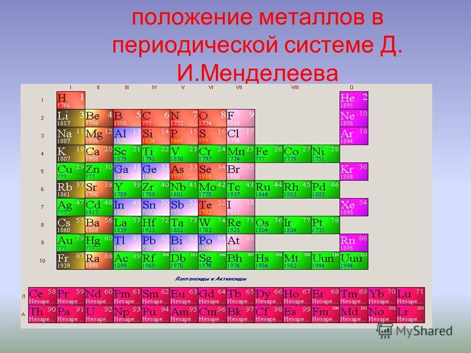 Положение неметаллов в Периодической таблице В АtАt He Ne Ar Kr Xe Rn неметаллы