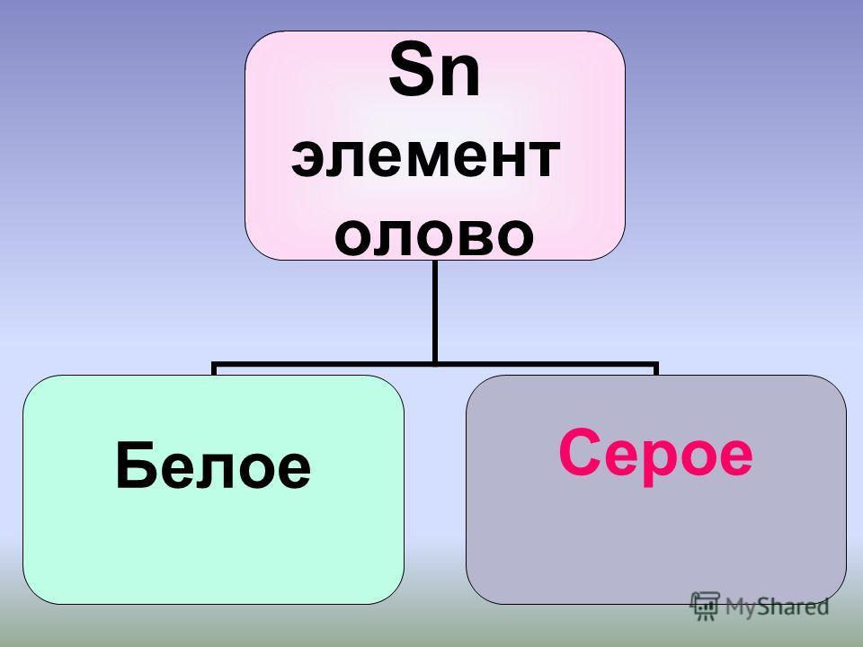 Р элемент фосфор Белый Р4 Красный Р Черный Р