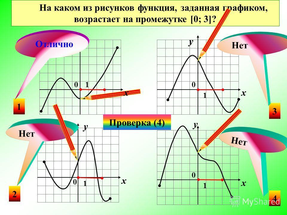 Нет На каком из рисунков функция, заданная графиком, убывает на промежутке [0; 3]? 3 4 2 1 Нет Отлично Проверка (4) Нет x y 0 1 0 1 0 1 0 1 xx x y y y
