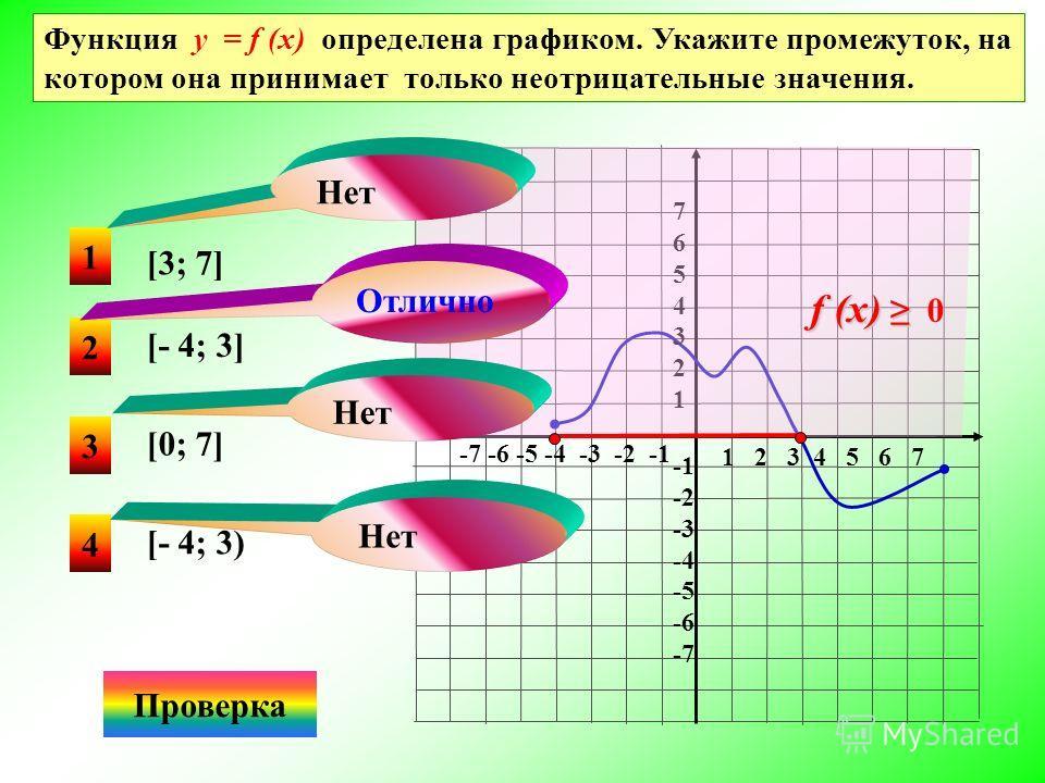 1 4 3 3 Функция у = f (x) задана на промежутке [-7; 8]. Укажите длину промежутка возрастания этой функции. Проверка y = f (x) 1 2 3 4 5 6 7 8-7 -6 -5 -4 -3 -2 -1 y x 5 4 3 2 1 -2 -3 -4 2 11 8 Нет Отлично 5