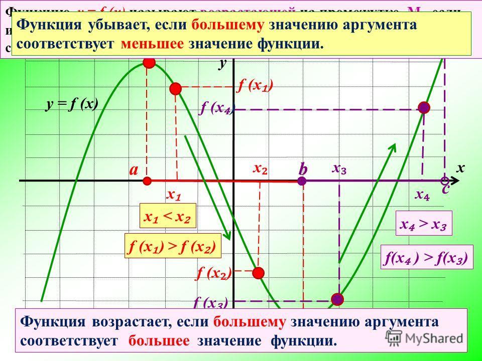 х у В о з р а с т а е т У б ы в а е т В о з р а с т а е т Возрастание, убывание функции a b у = f (x)