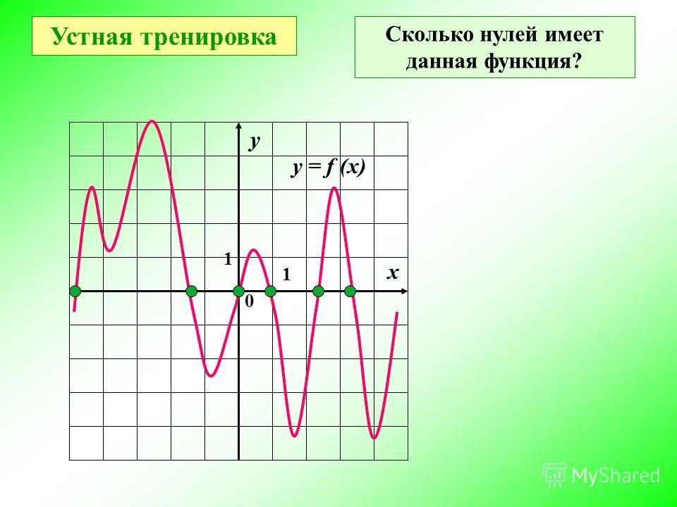 у х 0 1 1 у = f (x) Значения аргумента, при которых значения функции равны нулю, называют нулями функции Где в координатной плоскости находятся точки графика, абсциссы которых являются нулями функции? На оси абсцисс (это точки пересечения графика с о
