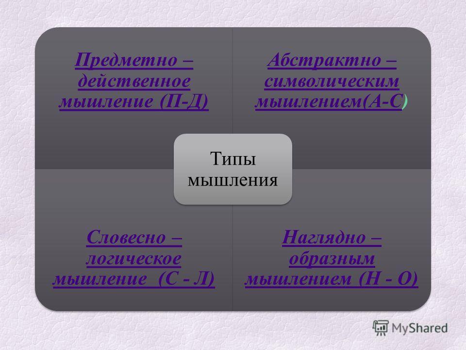 Предметно – действенное мышление (П-Д) Абстрактно – символическим мышлением(А-САбстрактно – символическим мышлением(А-С) Словесно – логическое мышление (С - Л) Наглядно – образным мышлением (Н - О) Типы мышления