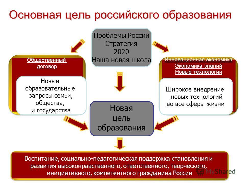 3 Основная цель российского образования Новая цель образования Инновационная экономика Экономика знаний Новые технологии Общественный договор Новые образовательные запросы семьи, общества, и государства Широкое внедрение новых технологий во все сферы