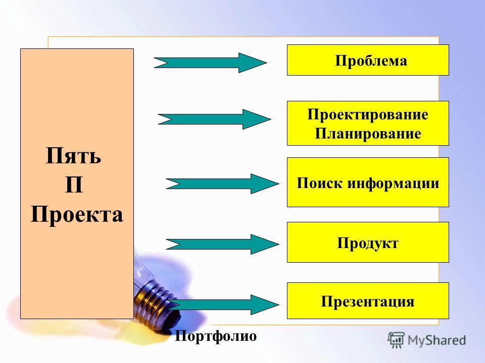 Проектирование Планирование Проблема Поиск информации Продукт Презентация Пять П Проекта Портфолио