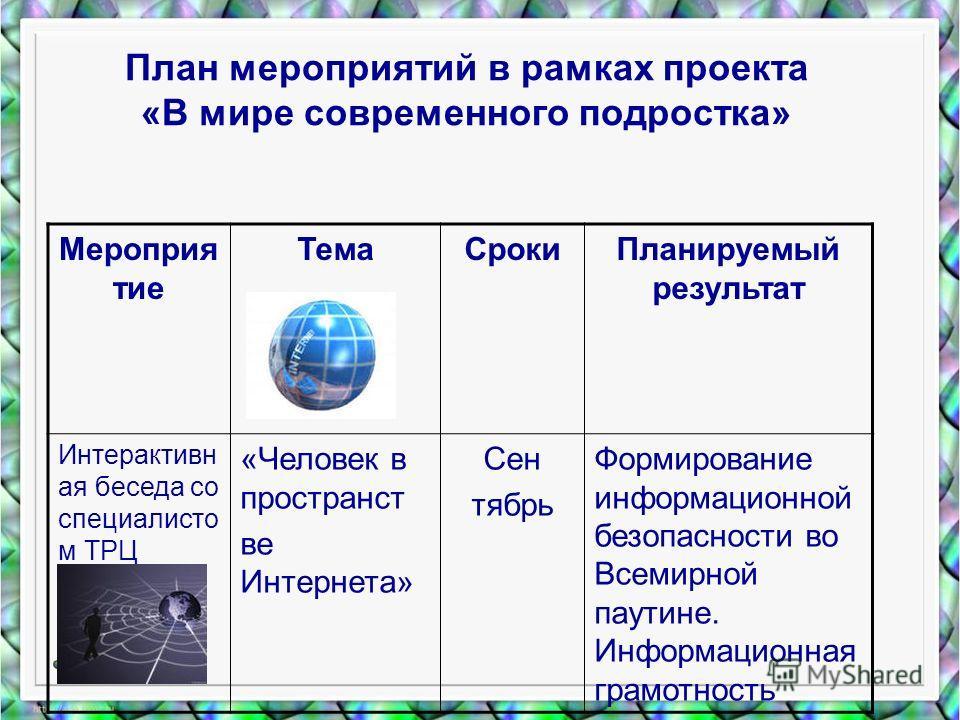 План мероприятий в рамках проекта «В мире современного подростка» Мероприя тие ТемаСрокиПланируемый результат Интерактивн ая беседа со специалисто м ТРЦ «Человек в пространст ве Интернета» Сен тябрь Формирование информационной безопасности во Всемирн