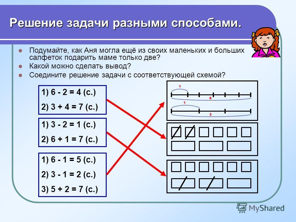 Решение задачи разными способами. Подумайте, как Аня могла ещё из своих маленьких и больших салфеток подарить маме только две? Какой можно сделать вывод? Соедините решение задачи с соответствующей схемой? 1) 6 - 2 = 4 (с.) 2) 3 + 4 = 7 (с.) 1) 3 - 2