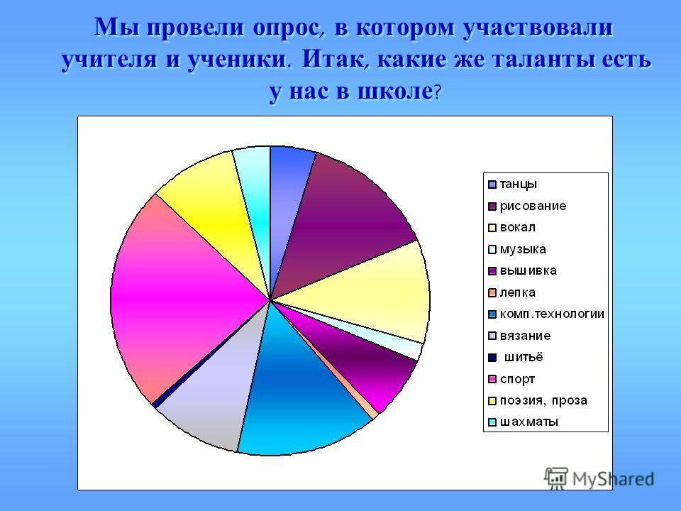 Мы провели опрос, в котором участвовали учителя и ученики. Итак, какие же таланты есть у нас в школе ?