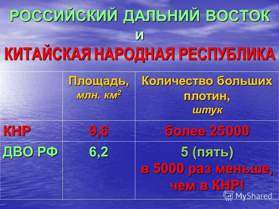 РОССИЙСКИЙ ДАЛЬНИЙ ВОСТОК и КИТАЙСКАЯ НАРОДНАЯ РЕСПУБЛИКА Площадь, млн. км 2 Количество больших плотин,штук КНР9,6 более 25000 ДВО РФ 6,2 5 (пять) в 5000 раз меньше, чем в КНР!