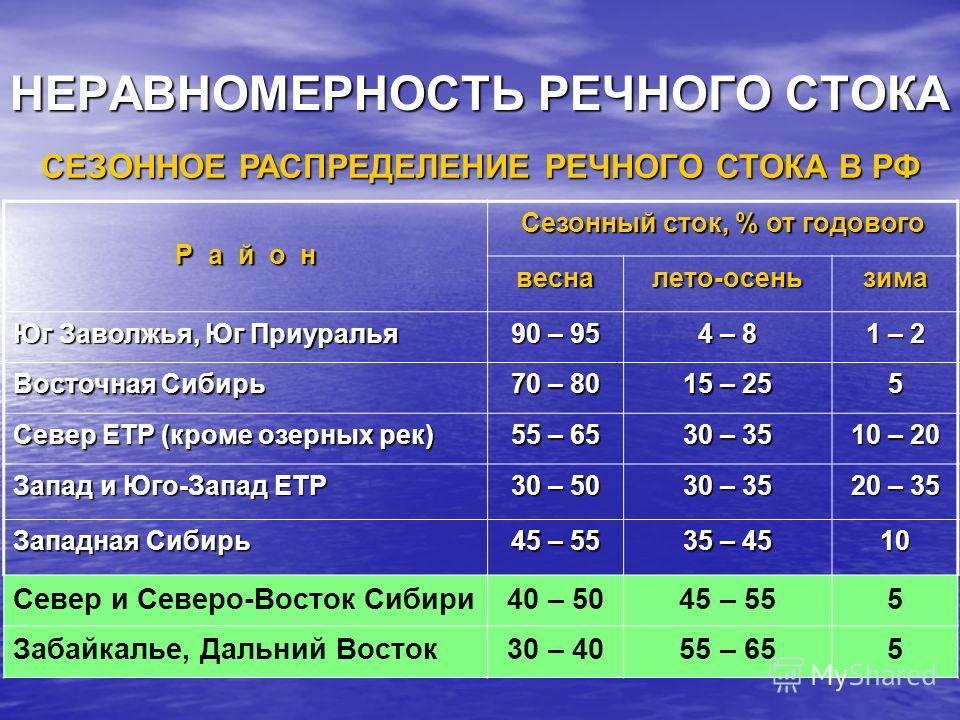 НЕРАВНОМЕРНОСТЬ РЕЧНОГО СТОКА СЕЗОННОЕ РАСПРЕДЕЛЕНИЕ РЕЧНОГО СТОКА В РФ Р а й о н Сезонный сток, % от годового весналето-осеньзима Юг Заволжья, Юг Приуралья 90 – 95 4 – 8 1 – 2 Восточная Сибирь 70 – 80 15 – 25 5 Север ЕТР (кроме озерных рек) 55 – 65