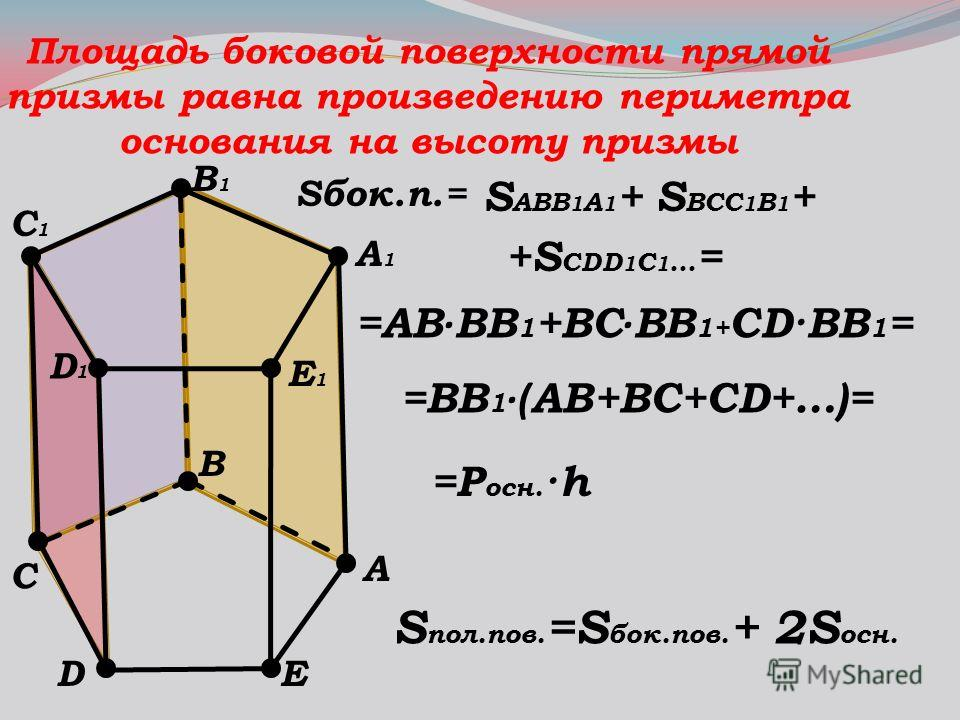Площадь боковой поверхности прямой призмы равна произведению периметра основания на высоту призмы А1А1 А B B1B1 C1C1 D1D1 D E1E1 E C S пол.пов. =S бок.пов. + 2S осн. Sбок.п.= S АВВ 1 А 1 +S BCC 1 B 1 + +S CDD 1 C 1 … = =АВ · ВВ 1 +ВС · ВВ 1+ CD·BB 1