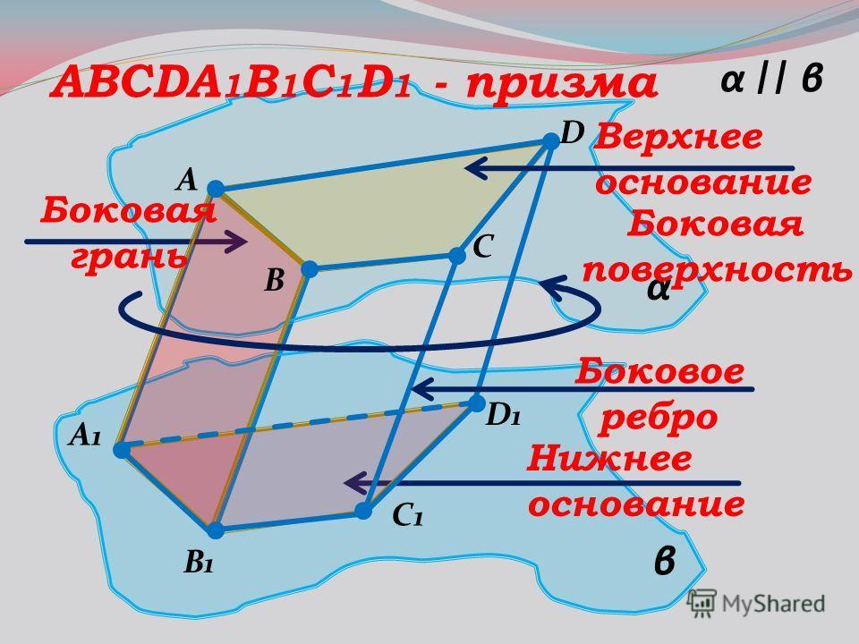 α β αβ    A B C1C1 D A1A1 B1B1 D1D1 C ABCDA 1 B 1 C 1 D 1 - призма Верхнее основание Нижнее основание Боковое ребро Боковая грань Боковая поверхность