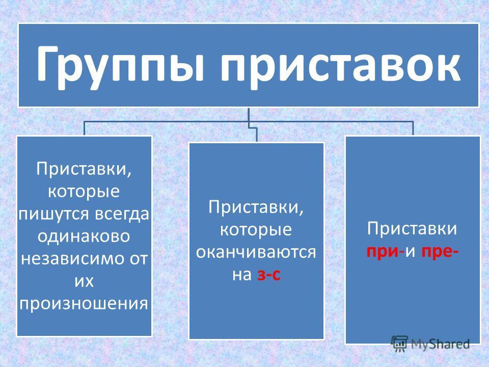 Группы приставок Приставки, которые пишутся всегда одинаково независимо от их произношения Приставки, которые оканчиваются на з-с Приставки при-и пре-