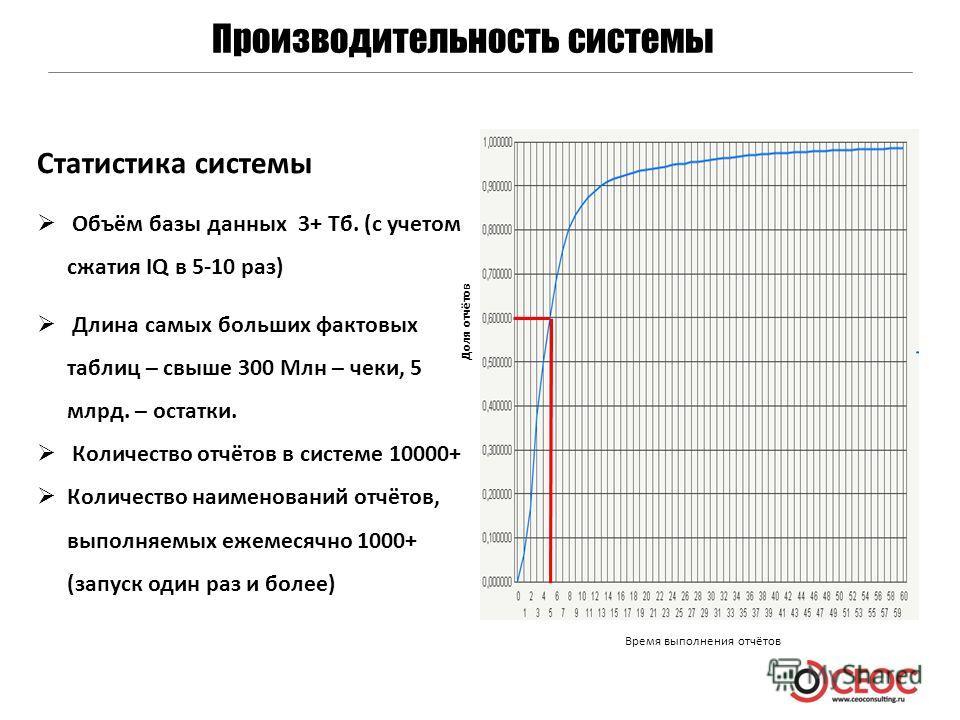 Производительность системы Статистика системы Объём базы данных 3+ Тб. (с учетом сжатия IQ в 5-10 раз) Длина самых больших фактовых таблиц – свыше 300 Млн – чеки, 5 млрд. – остатки. Количество отчётов в системе 10000+ Количество наименований отчётов,