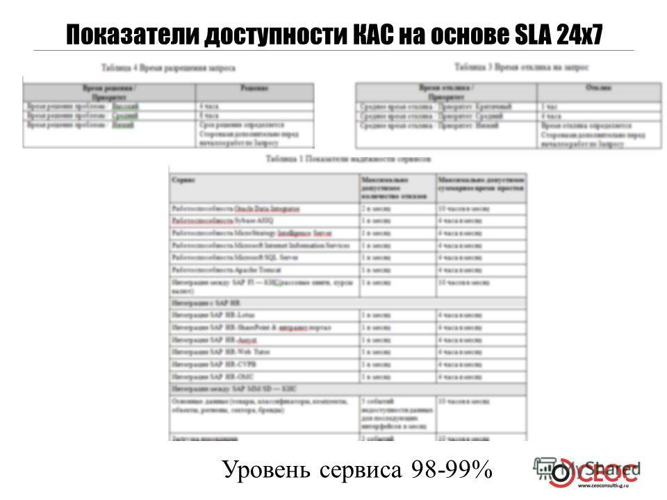 14 Показатели доступности КАС на основе SLA 24x7 Уровень сервиса 98-99%