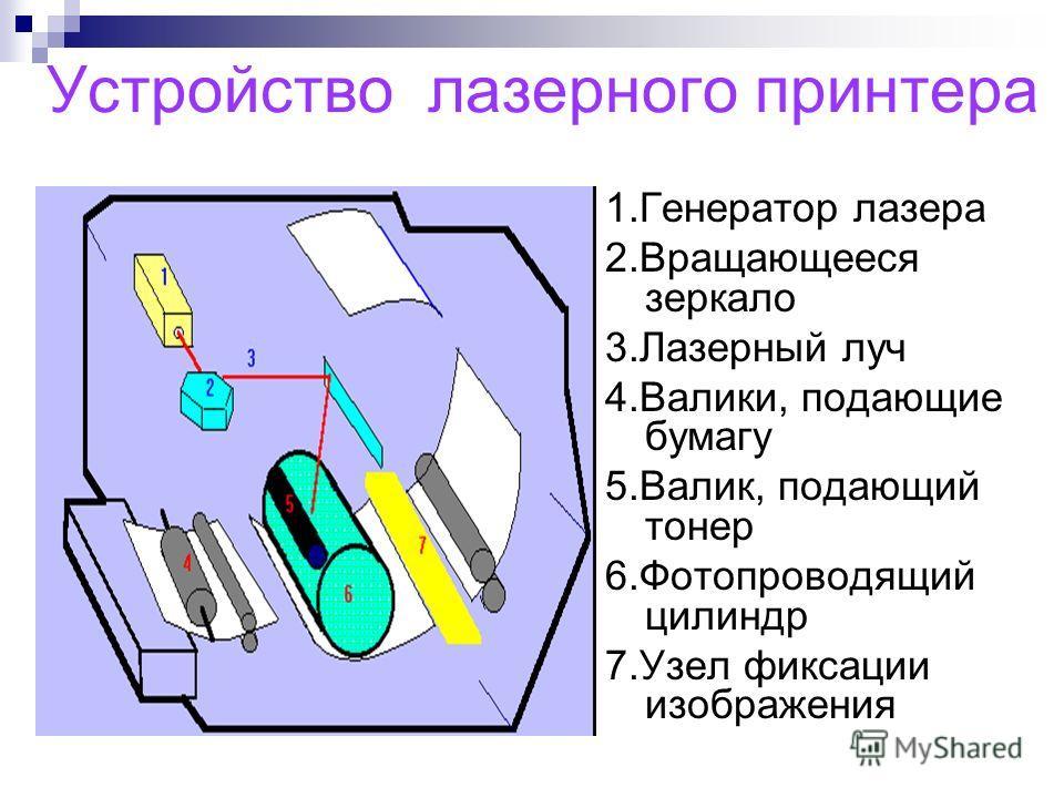 Устройство лазерного принтера 1.Генератор лазера 2.Вращающееся зеркало 3.Лазерный луч 4.Валики, подающие бумагу 5.Валик, подающий тонер 6.Фотопроводящий цилиндр 7.Узел фиксации изображения