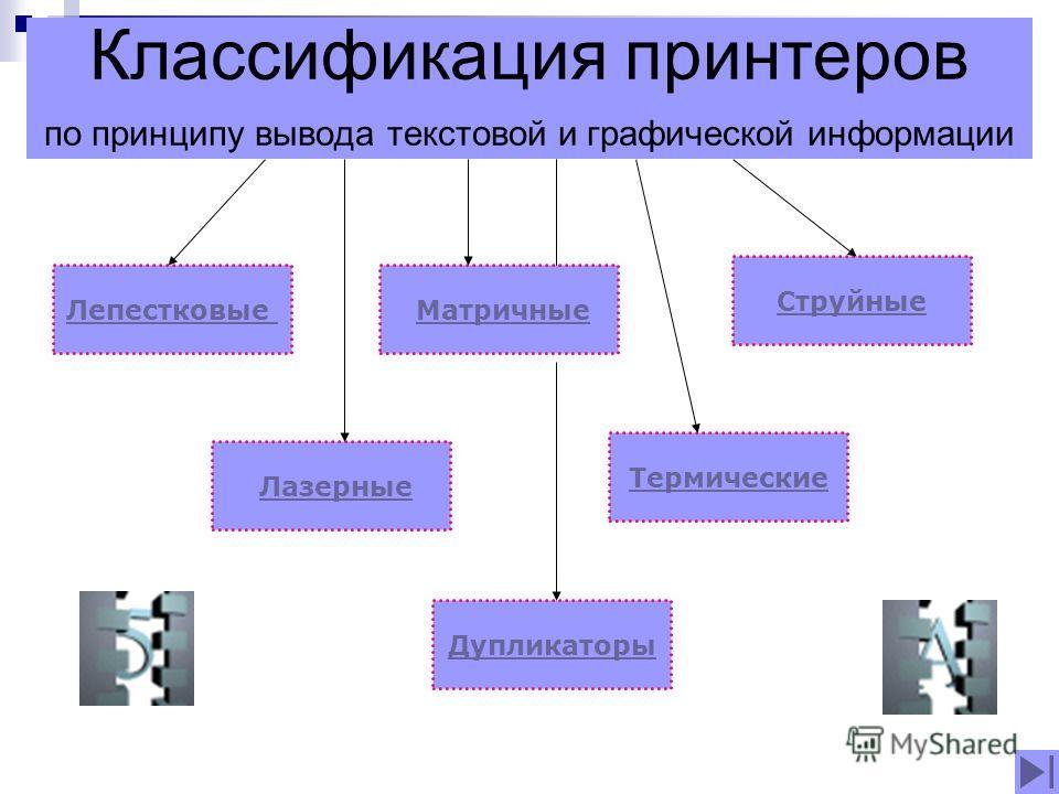 Классификация принтеров по принципу вывода текстовой и графической информации Лепестковые Матричные Струйные Лазерные Термические Дупликаторы