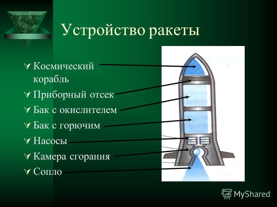 Устройство ракеты Космический корабль Приборный отсек Бак с окислителем Бак с горючим Насосы Камера сгорания Сопло