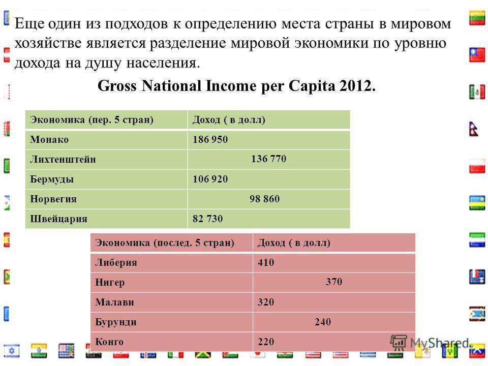 Еще один из подходов к определению места страны в мировом хозяйстве является разделение мировой экономики по уровню дохода на душу населения. Gross National Income per Capita 2012. Экономика (пер. 5 стран)Доход ( в долл) Монако186 950 Лихтенштейн 136