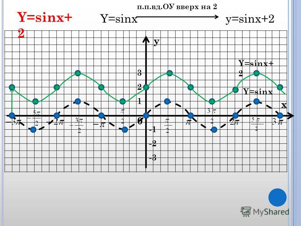 x y 0 1 2 3 -2 -3 Y=sinx Y=sinx+ 2 Y=sinx y=sinx+2 п.п.вд.ОУ вверх на 2