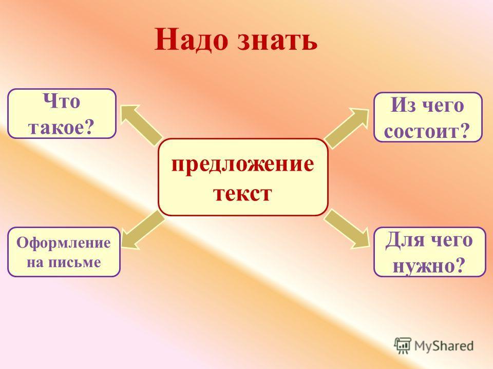 предложение текст Надо знать Из чего состоит? Для чего нужно? Что такое? Оформление на письме
