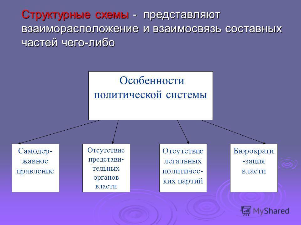 Структурные схемы - представляют взаиморасположение и взаимосвязь составных частей чего-либо Особенности политической системы Самодер- жавное правление Отсутствие представи- тельных органов власти Отсутствие легальных политичес- ких партий Бюрократи
