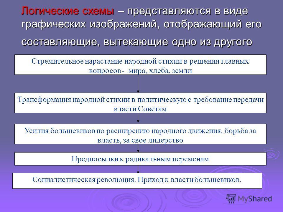 Логические схемы – представляются в виде графических изображений, отображающий его составляющие, вытекающие одно из другого Стремительное нарастание народной стихии в решении главных вопросов - мира, хлеба, земли Усилия большевиков по расширению наро