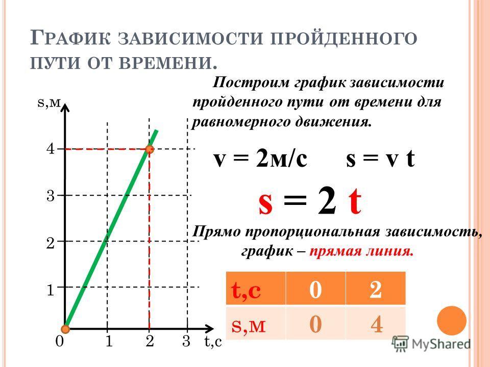 Г РАФИК ЗАВИСИМОСТИ ПРОЙДЕННОГО ПУТИ ОТ ВРЕМЕНИ. s,м 4 3 2 1 0 1 2 3 t,с Построим график зависимости пройденного пути от времени для равномерного движения. Прямо пропорциональная зависимость, график – прямая линия. v = 2м/cs = v t s = 2 t t,с02 s,м 0