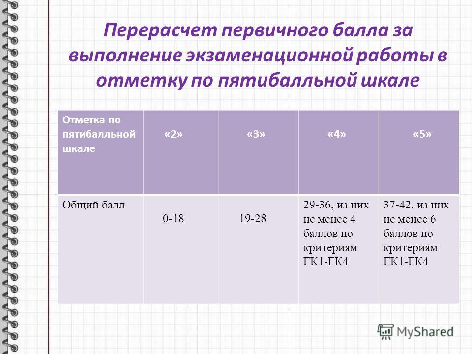 Перерасчет первичного балла за выполнение экзаменационной работы в отметку по пятибалльной шкале Отметка по пятибалльной шкале «2» «3» «4» «5» Общий балл 0-18 19-28 29-36, из них не менее 4 баллов по критериям ГК1-ГК4 37-42, из них не менее 6 баллов
