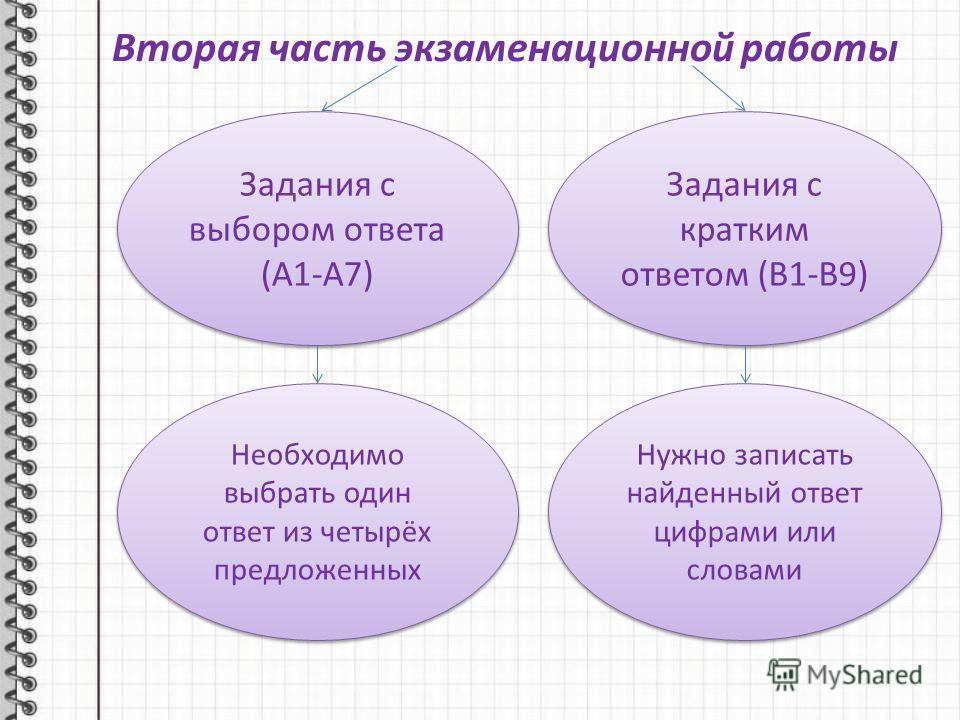 Вторая часть экзаменационной работы Задания с выбором ответа (А1-А7) Задания с кратким ответом (В1-В9) Необходимо выбрать один ответ из четырёх предложенных Нужно записать найденный ответ цифрами или словами